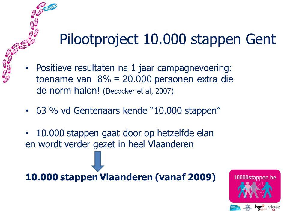 Pilootproject 10.000 stappen Gent Positieve resultaten na 1 jaar campagnevoering: t oename van 8% = 20.000 personen extra die de norm halen.