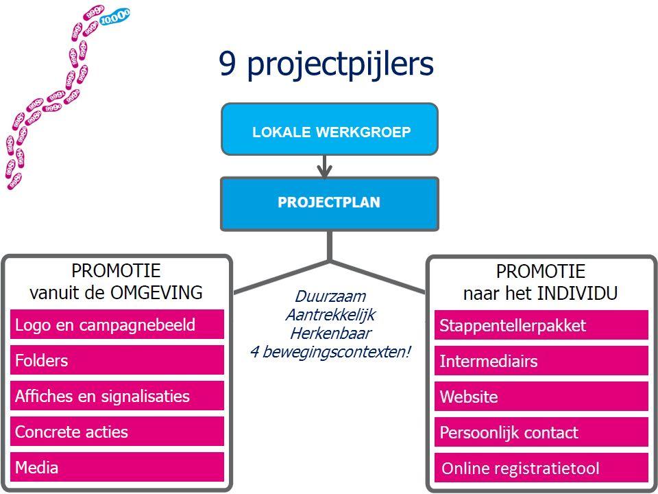 9 projectpijlers LOKALE WERKGROEP Duurzaam Aantrekkelijk Herkenbaar 4 bewegingscontexten!