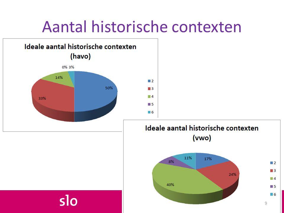 Aantal historische contexten 9
