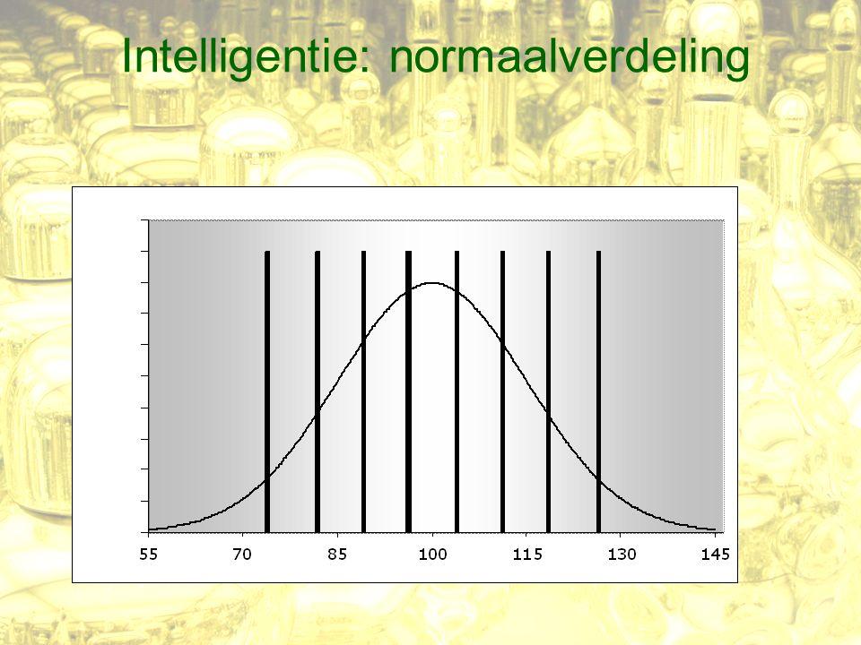 Intelligentie: normaalverdeling