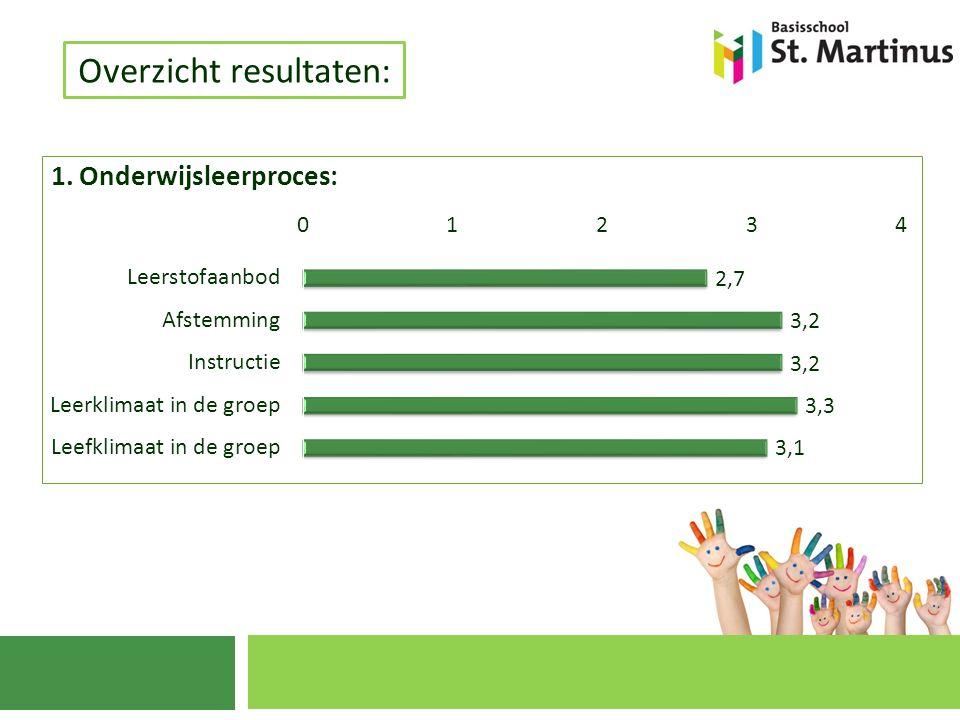 Overzicht resultaten: