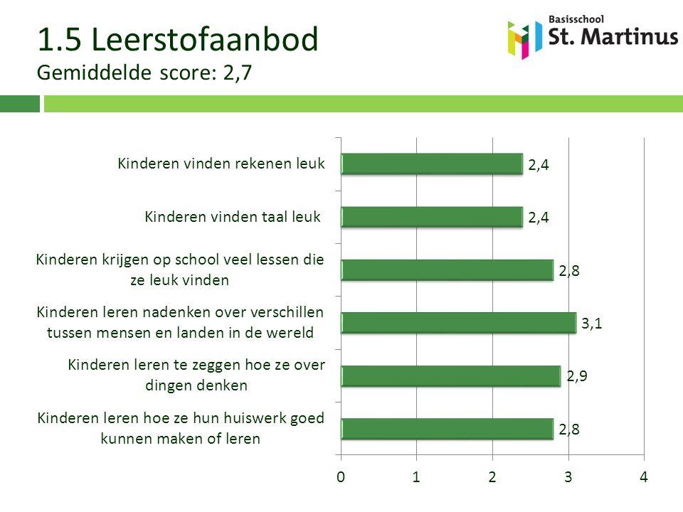 1.5 Onderwijstijd Gemiddelde score: 3,7 1.5 Leerstofaanbod Gemiddelde score: 2,7