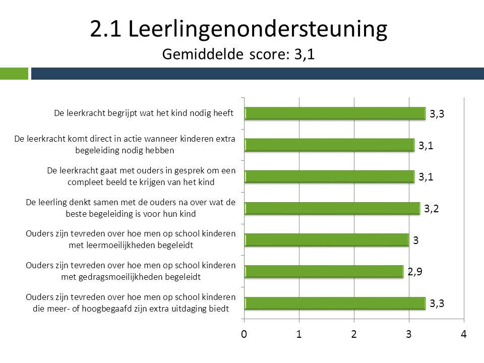 2.1 Leerlingenondersteuning Gemiddelde score: 3,1