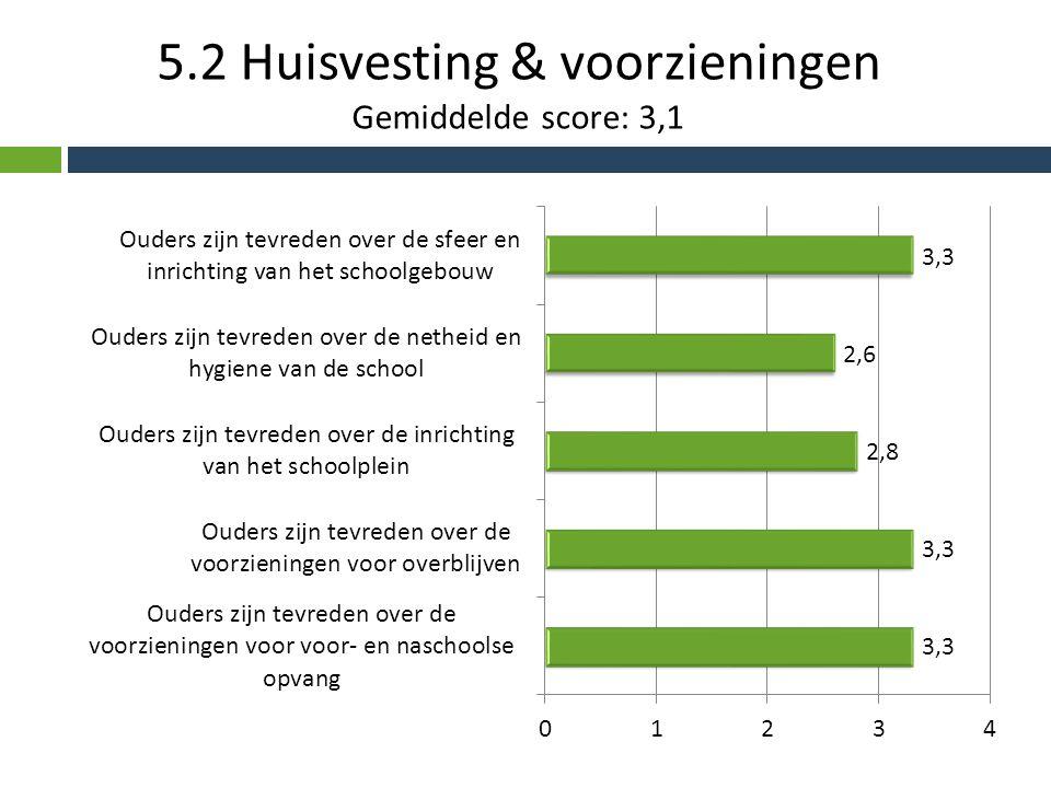5.2 Huisvesting & voorzieningen Gemiddelde score: 3,1