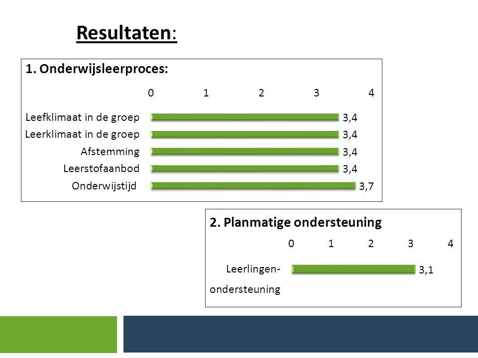 Resultaten Resultaten: