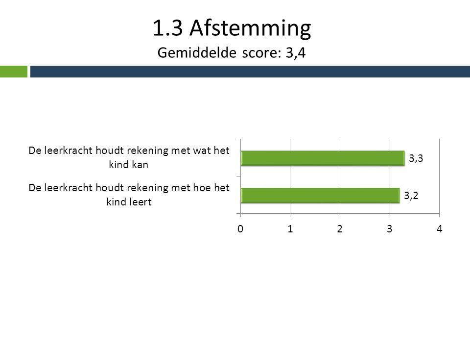 1.4 Leerstofaanbod Gemiddelde score: 3,4
