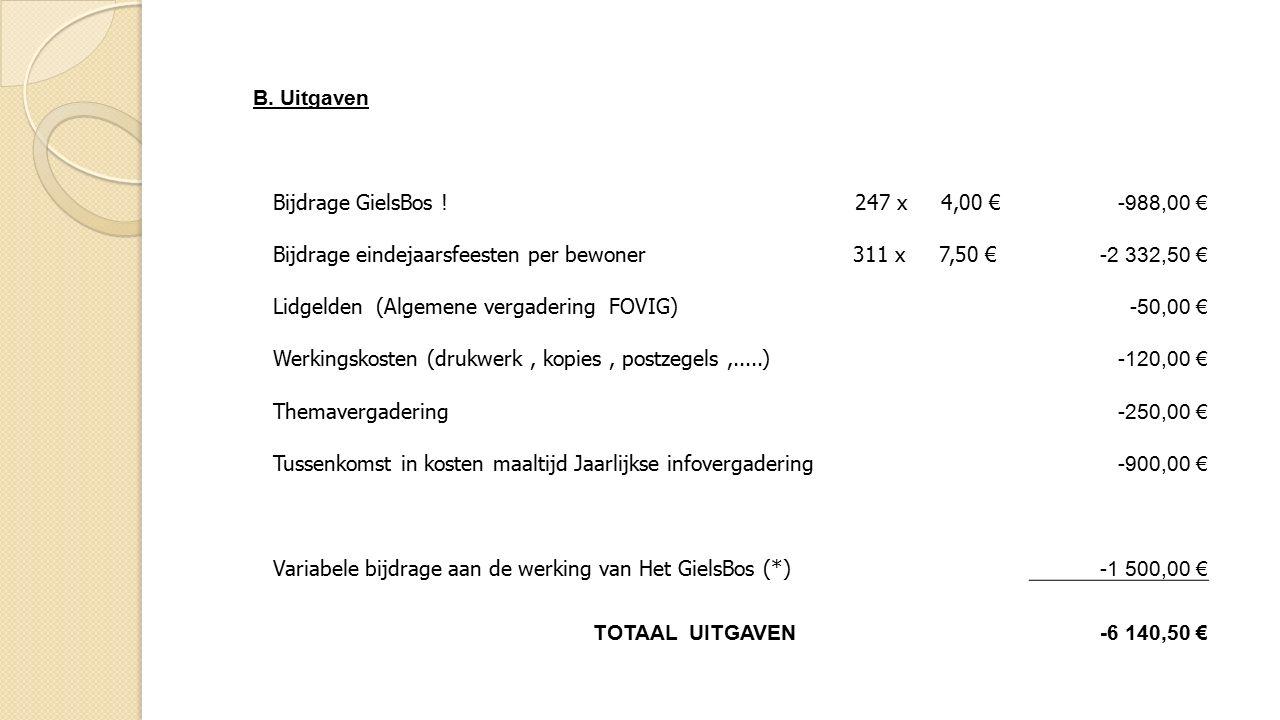 B. Uitgaven Bijdrage GielsBos .