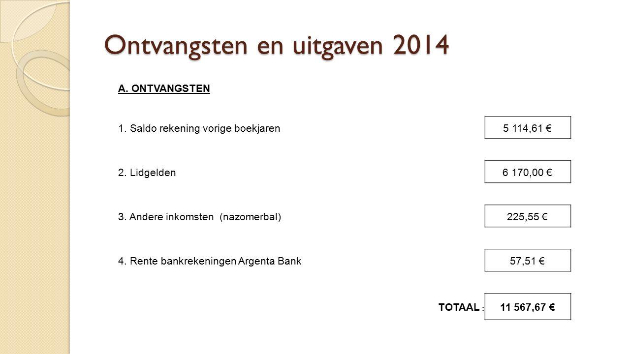 Ontvangsten en uitgaven 2014 A. ONTVANGSTEN 1. Saldo rekening vorige boekjaren5 114,61 € 2.