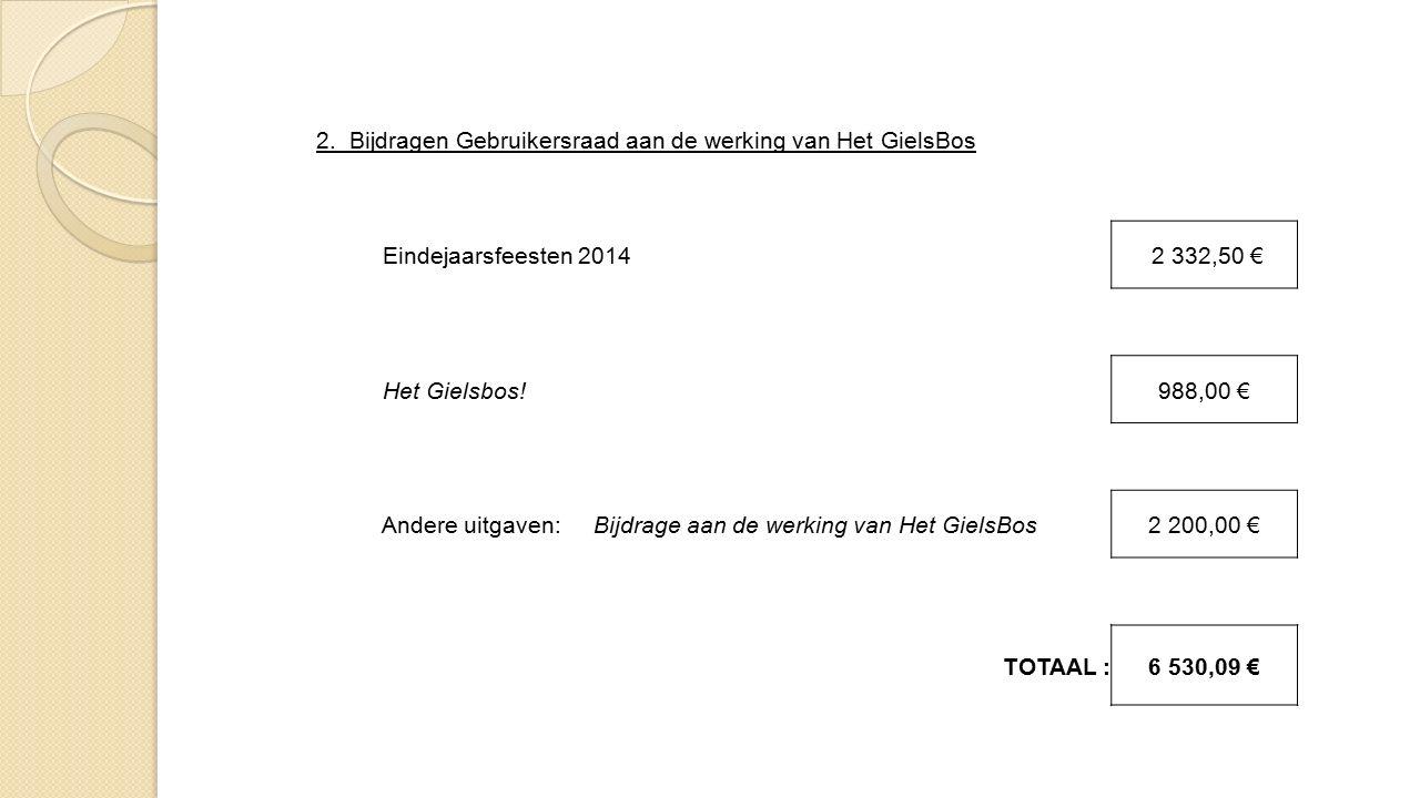 C. SAMENVATTING A. Ontvangsten11 567,67 € B. Uitgaven- 6 530,09 € TOTAAL :5 037,58 €