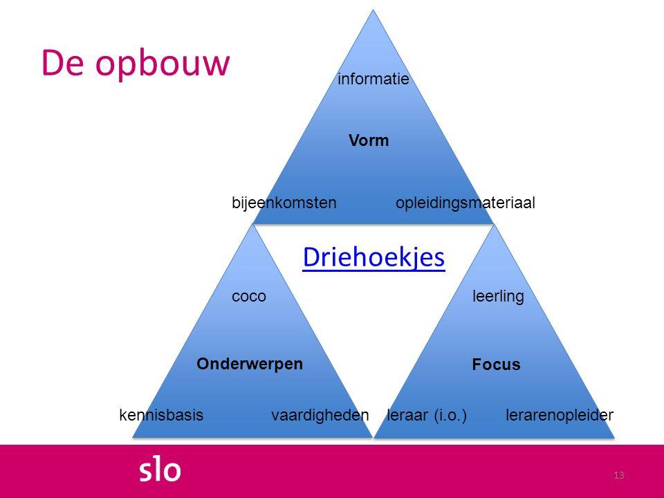 De opbouw Driehoekjes 13 Onderwerpen Focus Vorm informatie bijeenkomstenopleidingsmateriaal vaardighedenkennisbasis coco leraar (i.o.) leerling lerarenopleider