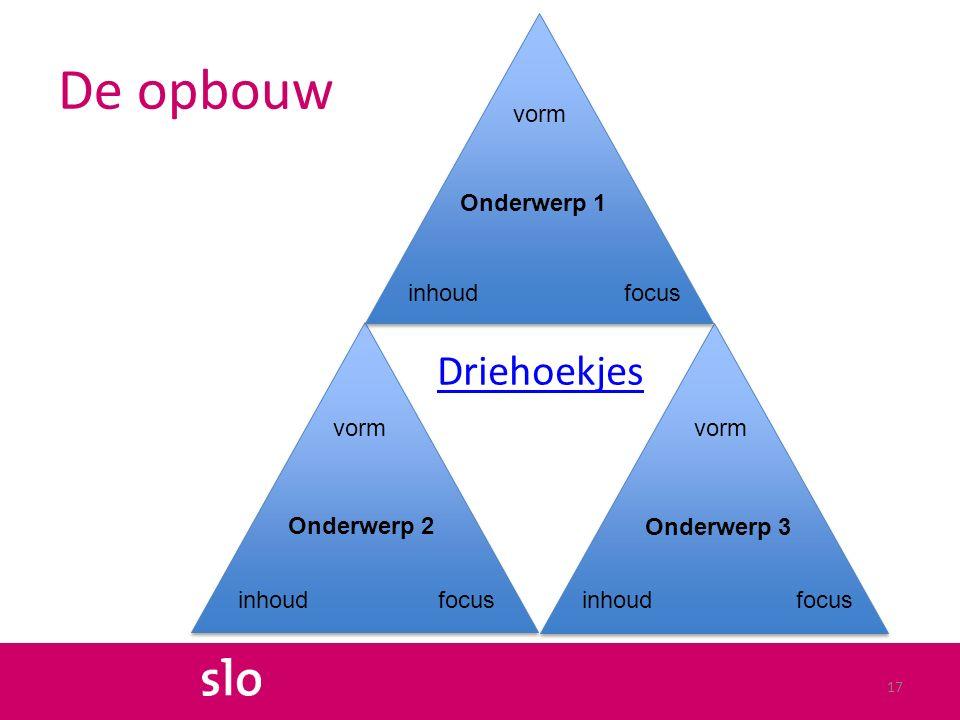 De opbouw Driehoekjes 17 Onderwerp 2 Onderwerp 3 Onderwerp 1 vorm inhoudfocus inhoud vorm inhoud vorm focus