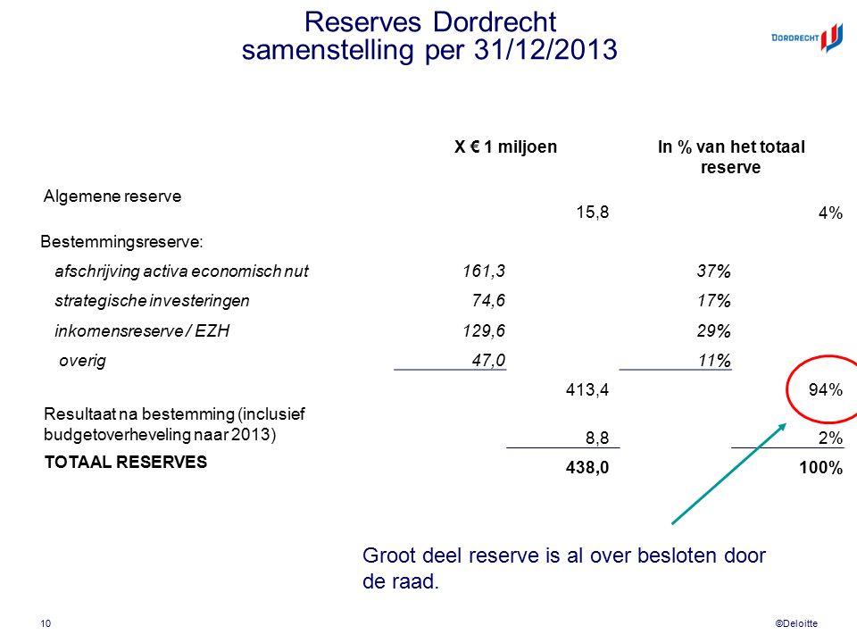 ©Deloitte Reserves Dordrecht samenstelling per 31/12/2013 X € 1 miljoenIn % van het totaal reserve Algemene reserve 15,84% Bestemmingsreserve: afschrijving activa economisch nut161,337% strategische investeringen74,617% inkomensreserve / EZH129,629% overig47,011% 413,494% Resultaat na bestemming (inclusief budgetoverheveling naar 2013) 8,82% TOTAAL RESERVES 438,0100% 10 Groot deel reserve is al over besloten door de raad.