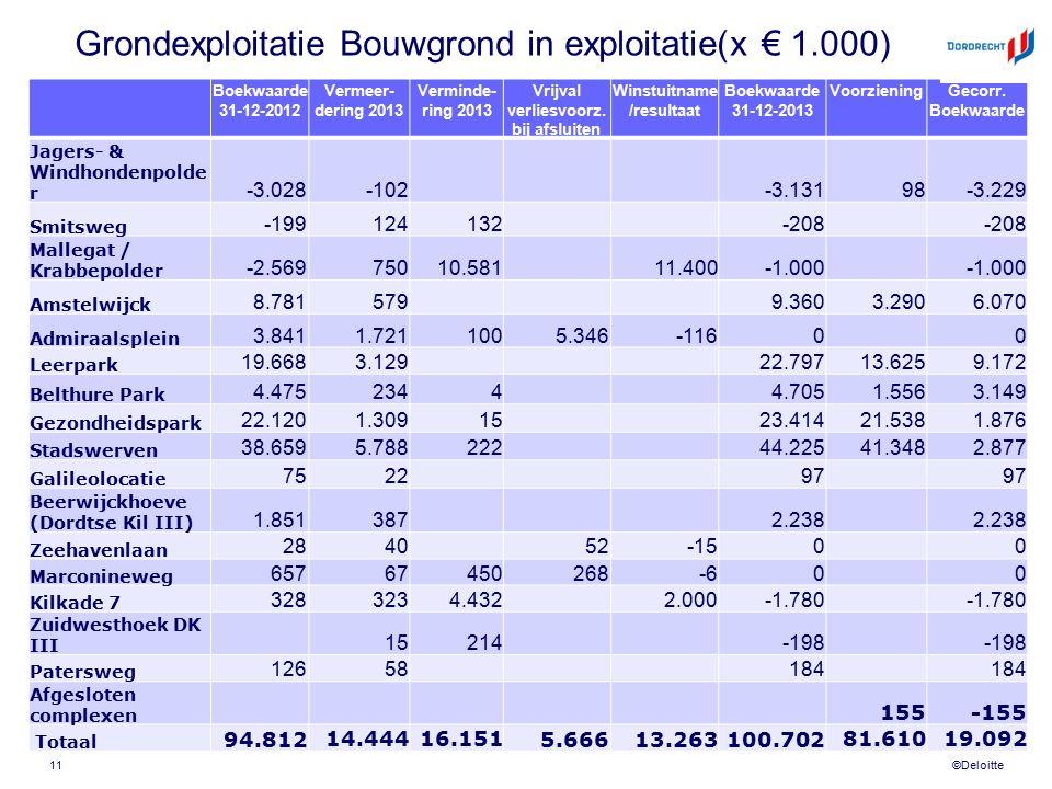 ©Deloitte Grondexploitatie Bouwgrond in exploitatie(x € 1.000) Boekwaarde 31-12-2012 Vermeer- dering 2013 Verminde- ring 2013 Vrijval verliesvoorz. bi