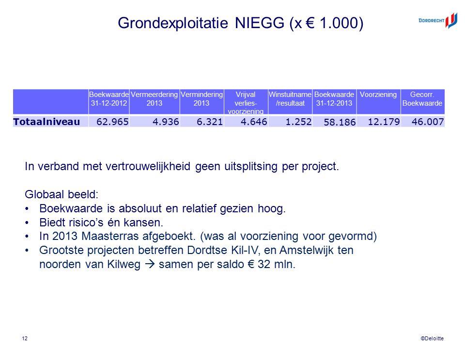 ©Deloitte Grondexploitatie NIEGG (x € 1.000) Boekwaarde 31-12-2012 Vermeerdering 2013 Vermindering 2013 Vrijval verlies- voorziening Winstuitname /res