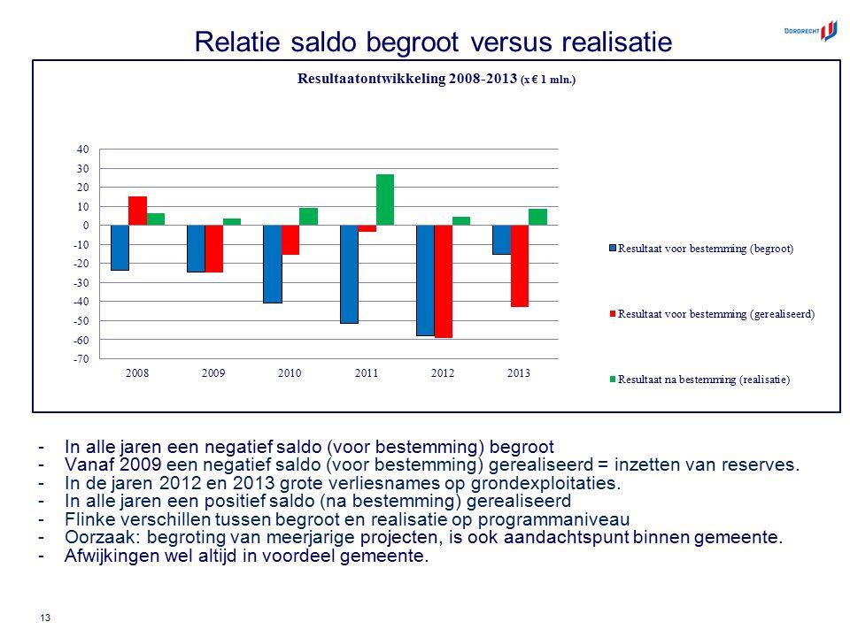 Relatie saldo begroot versus realisatie -In alle jaren een negatief saldo (voor bestemming) begroot -Vanaf 2009 een negatief saldo (voor bestemming) g