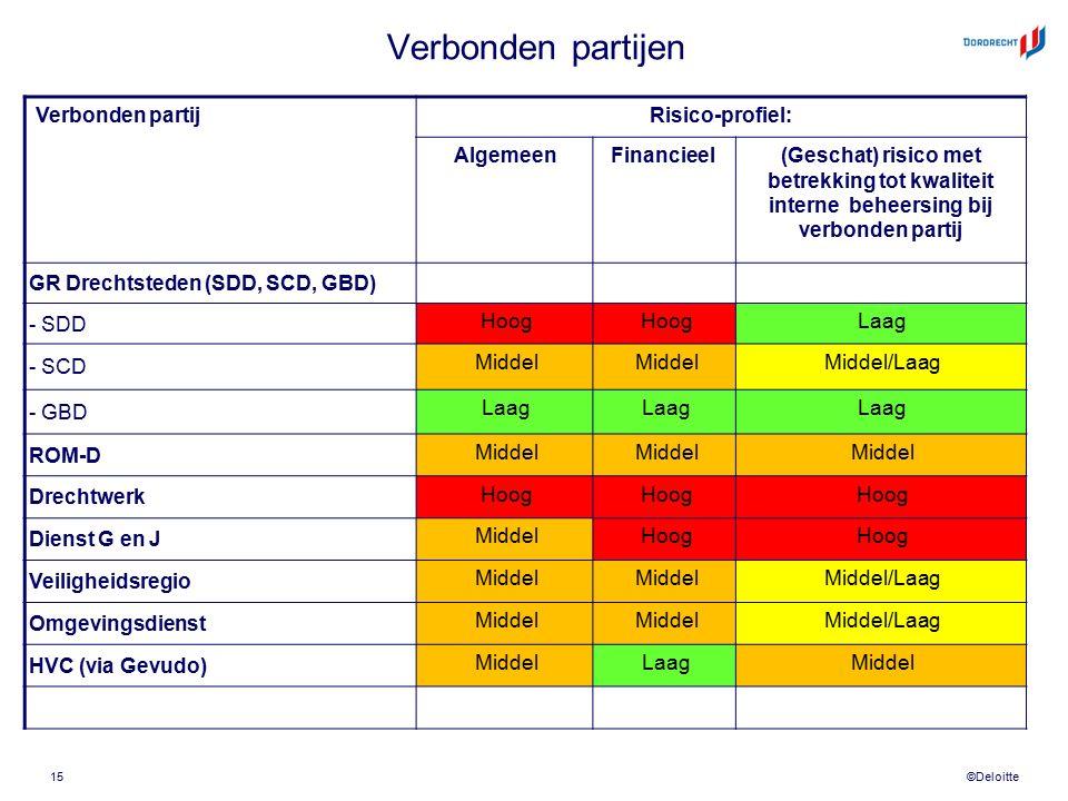 ©Deloitte Verbonden partijen Verbonden partijRisico-profiel: AlgemeenFinancieel(Geschat) risico met betrekking tot kwaliteit interne beheersing bij ve