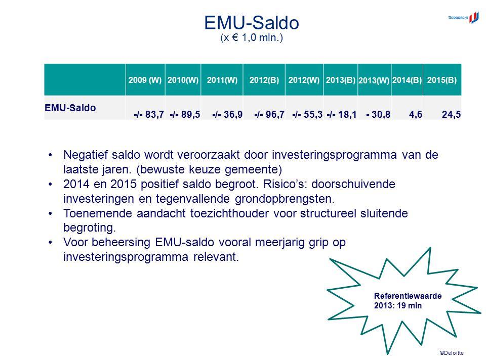 ©Deloitte EMU-Saldo (x € 1,0 mln.) 2009 (W)2010(W)2011(W)2012(B)2012(W)2013(B)2013(W)2014(B)2015(B) EMU-Saldo -/- 83,7-/- 89,5-/- 36,9-/- 96,7-/- 55,3-/- 18,1- 30,84,624,5 Negatief saldo wordt veroorzaakt door investeringsprogramma van de laatste jaren.