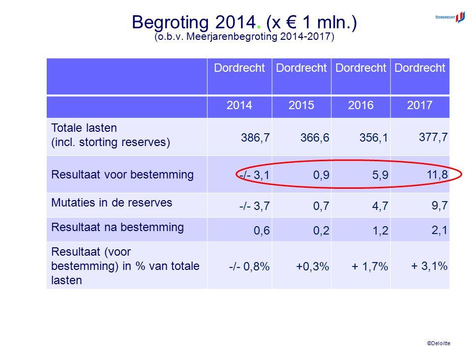 ©Deloitte Begroting 2014. (x € 1 mln.) (o.b.v. Meerjarenbegroting 2014-2017) Dordrecht 2014201520162017 Totale lasten (incl. storting reserves) 386,73