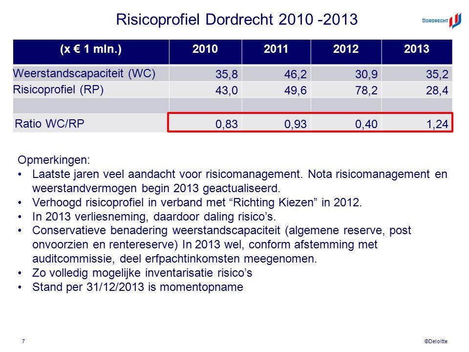 ©Deloitte Risicoprofiel Dordrecht 2010 -2013 (x € 1 mln.)2010201120122013 Weerstandscapaciteit (WC)35,846,230,935,2 Risicoprofiel (RP)43,049,678,228,4 Ratio WC/RP 0,830,930,401,24 7 Opmerkingen: Laatste jaren veel aandacht voor risicomanagement.