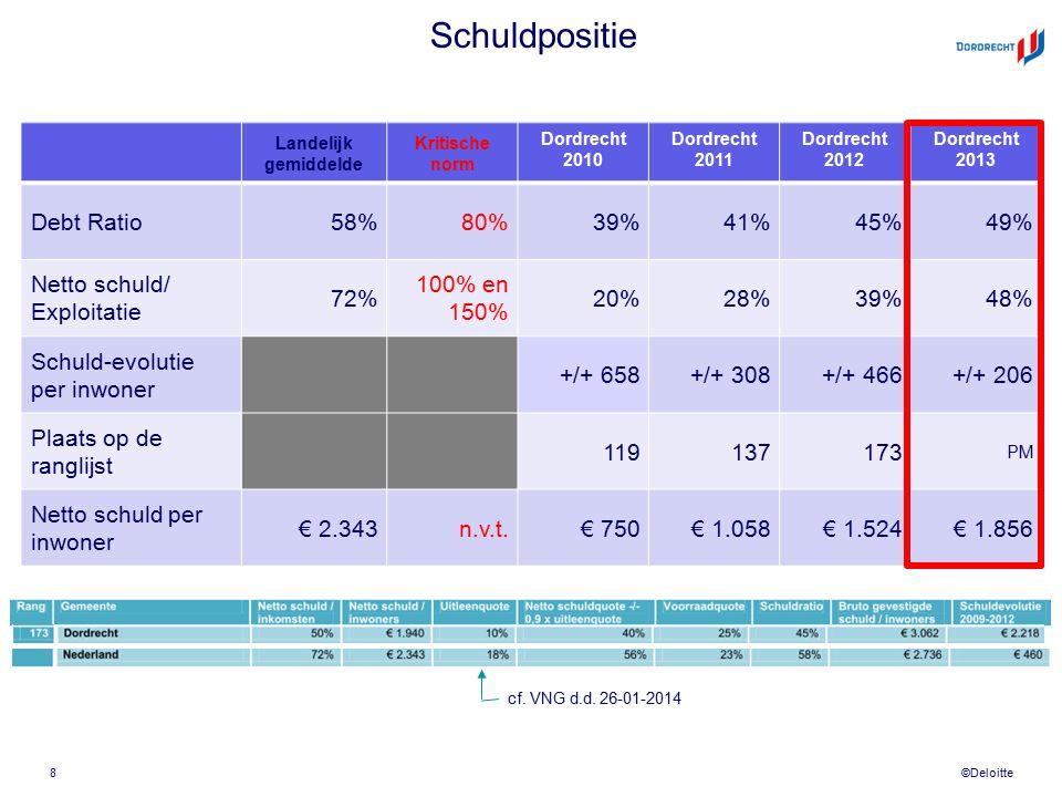 ©Deloitte Schuldpositie Landelijk gemiddelde Kritische norm Dordrecht 2010 Dordrecht 2011 Dordrecht 2012 Dordrecht 2013 Debt Ratio58%80%39%41%45%49% Netto schuld/ Exploitatie 72% 100% en 150% 20%28%39%48% Schuld-evolutie per inwoner +/+ 658+/+ 308+/+ 466+/+ 206 Plaats op de ranglijst 119137173 PM Netto schuld per inwoner € 2.343n.v.t.€ 750€ 1.058€ 1.524€ 1.856 8 cf.