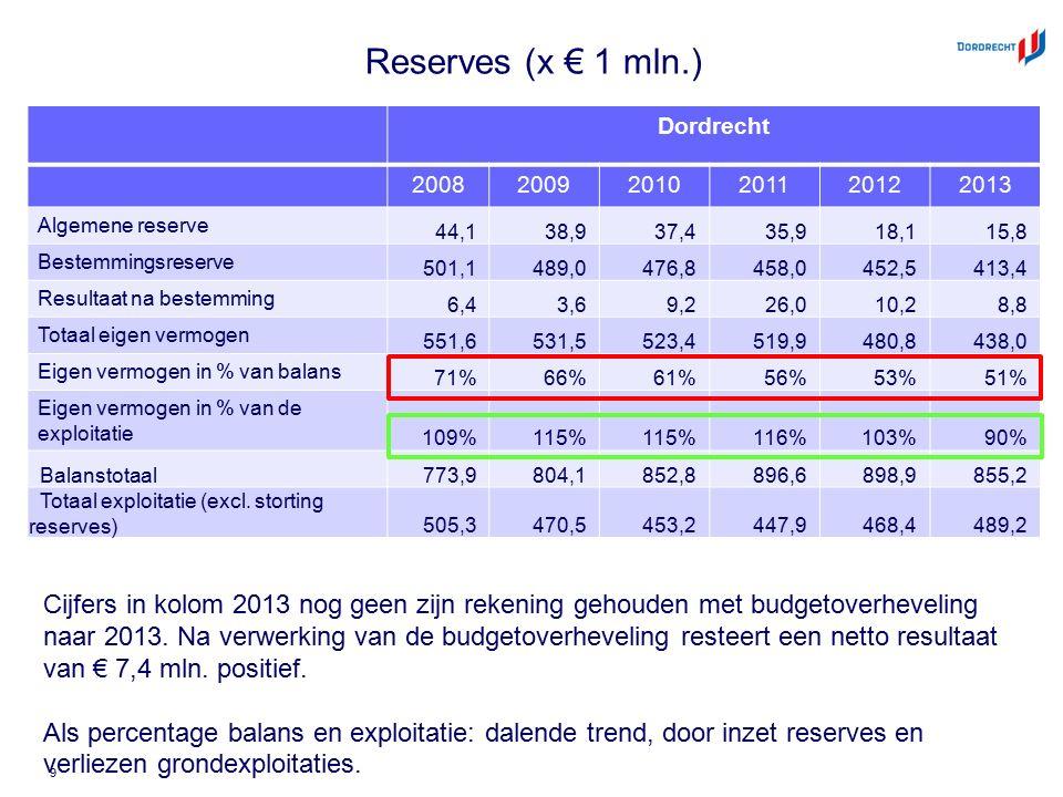 Reserves (x € 1 mln.) Dordrecht 200820092010201120122013 Algemene reserve 44,138,937,435,918,115,8 Bestemmingsreserve 501,1489,0476,8458,0452,5413,4 Resultaat na bestemming 6,43,69,226,010,28,8 Totaal eigen vermogen 551,6531,5523,4519,9480,8438,0 Eigen vermogen in % van balans 71%66%61%56%53%51% Eigen vermogen in % van de exploitatie 109%115% 116%103%90% Balanstotaal 773,9804,1852,8896,6898,9855,2 Totaal exploitatie (excl.