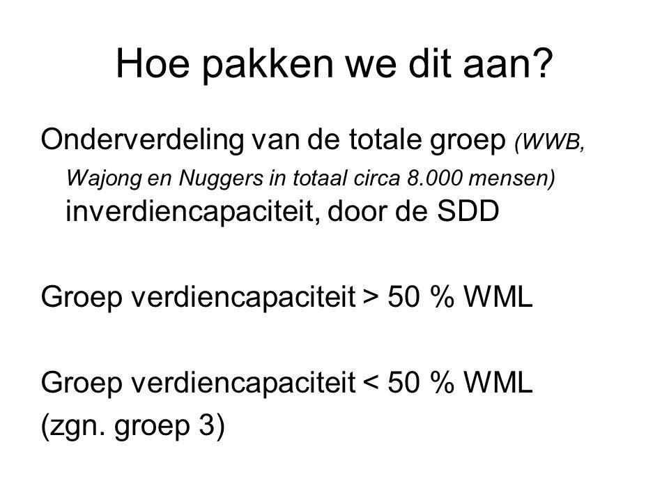 Hoe pakken we dit aan? Onderverdeling van de totale groep (WWB, Wajong en Nuggers in totaal circa 8.000 mensen) inverdiencapaciteit, door de SDD Groep