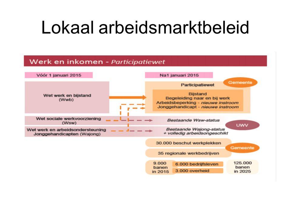 Lokaal arbeidsmarktbeleid
