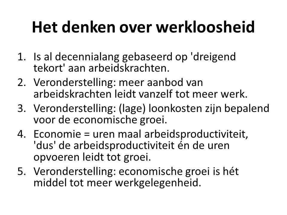 Het denken over werkloosheid 1.Is al decennialang gebaseerd op 'dreigend tekort' aan arbeidskrachten. 2.Veronderstelling: meer aanbod van arbeidskrach