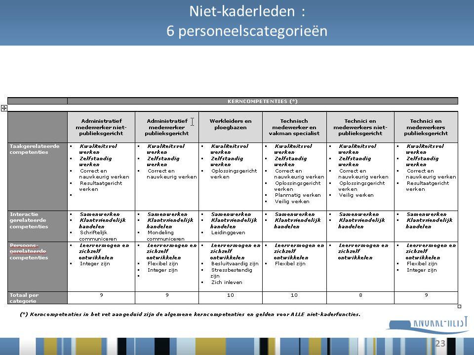 23 Niet-kaderleden : 6 personeelscategorieën