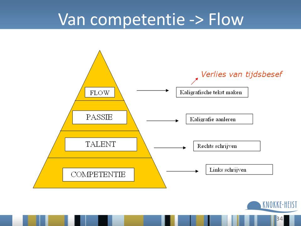 34 Van competentie -> Flow Verlies van tijdsbesef