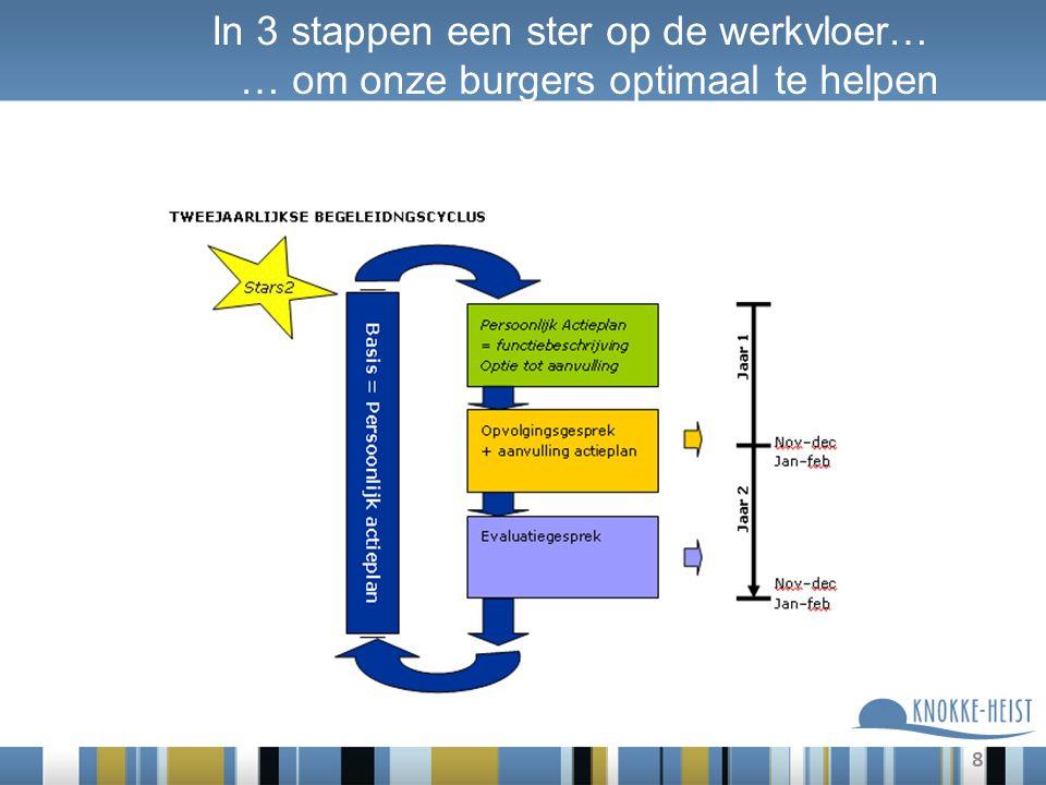 8 In 3 stappen een ster op de werkvloer… … om onze burgers optimaal te helpen