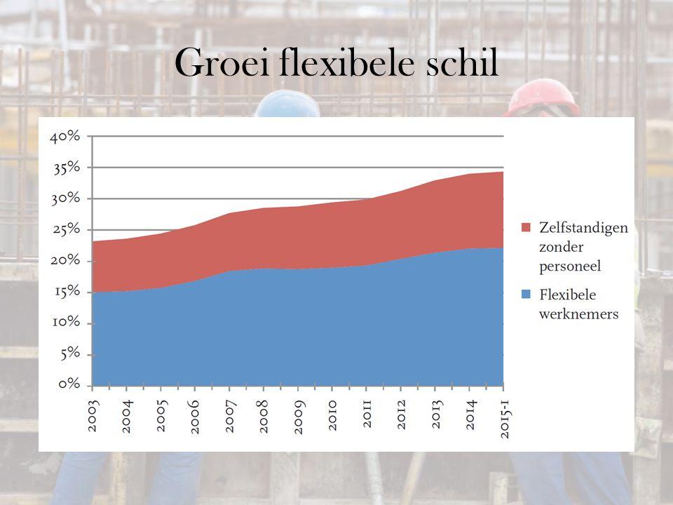 Groei flexibele schil