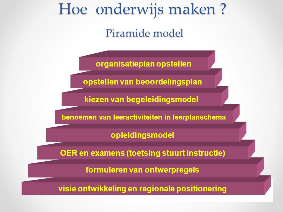 Hoe onderwijs maken ? Piramide model visie ontwikkeling en regionale positionering formuleren van ontwerpregels OER en examens (toetsing stuurt instru