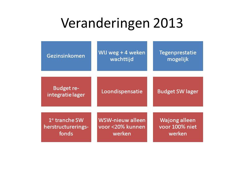 Veranderingen 2013 Gezinsinkomen WIJ weg + 4 weken wachttijd Tegenprestatie mogelijk Budget re- integratie lager LoondispensatieBudget SW lager 1 e tr
