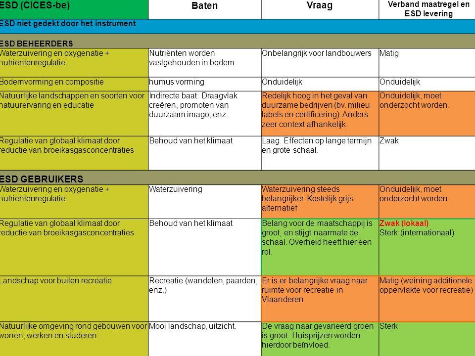 37 ESD (CICES-be)BatenVraag Verband maatregel en ESD levering ESD niet gedekt door het instrument ESD BEHEERDERS Waterzuivering en oxygenatie + nutriëntenregulatie Nutriënten worden vastgehouden in bodem Onbelangrijk voor landbouwersMatig Bodemvorming en compositiehumus vormingOnduidelijk Natuurlijke landschappen en soorten voor natuurervaring en educatie Indirecte baat: Draagvlak creëren, promoten van duurzaam imago, enz.