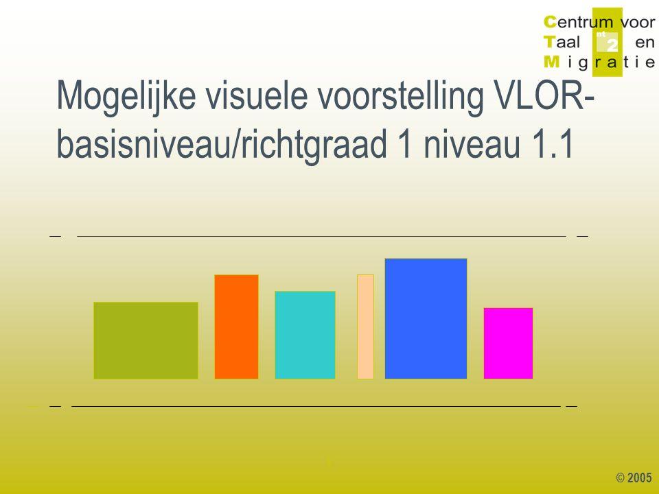 © 2005 1 Mogelijke visuele voorstelling VLOR- basisniveau/richtgraad 1 niveau 1.1