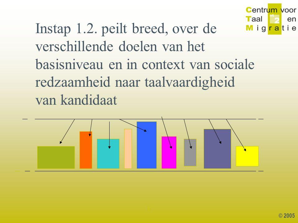 © 2005 1 Instap 1.2. peilt breed, over de verschillende doelen van het basisniveau en in context van sociale redzaamheid naar taalvaardigheid van kand