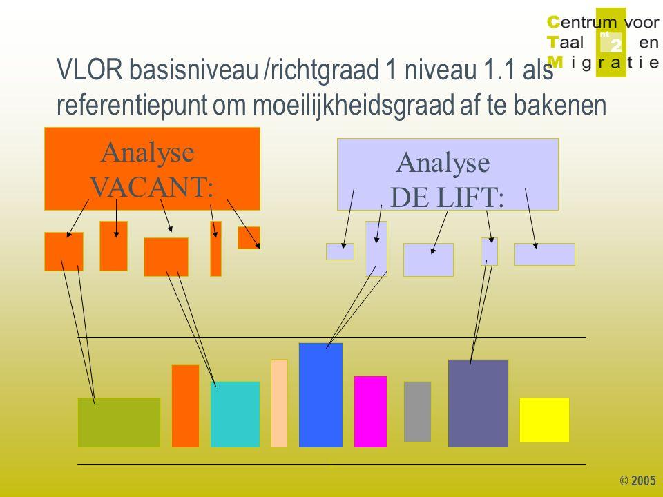 © 2005 1 VLOR basisniveau /richtgraad 1 niveau 1.1 als referentiepunt om moeilijkheidsgraad af te bakenen Analyse VACANT: Analyse DE LIFT: