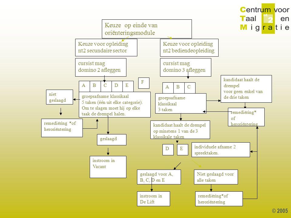 © 2005 1 Keuze voor opleiding nt2 secundaire sector Keuze voor opleiding nt2 bediendeopleiding cursist mag domino 2 afleggen cursist mag domino 3 afle