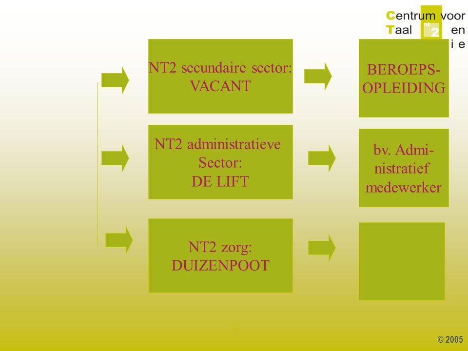 © 2005 1 NT2 secundaire sector: VACANT NT2 administratieve Sector: DE LIFT NT2 zorg: DUIZENPOOT BEROEPS- OPLEIDING bv. Admi- nistratief medewerker
