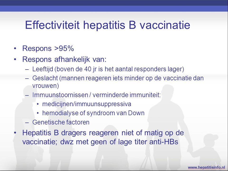 Respons >95% Respons afhankelijk van: –Leeftijd (boven de 40 jr is het aantal responders lager) –Geslacht (mannen reageren iets minder op de vaccinatie dan vrouwen) –Immuunstoornissen / verminderde immuniteit: medicijnen/immuunsuppressiva hemodialyse of syndroom van Down –Genetische factoren Hepatitis B dragers reageren niet of matig op de vaccinatie; dwz met geen of lage titer anti-HBs Effectiviteit hepatitis B vaccinatie