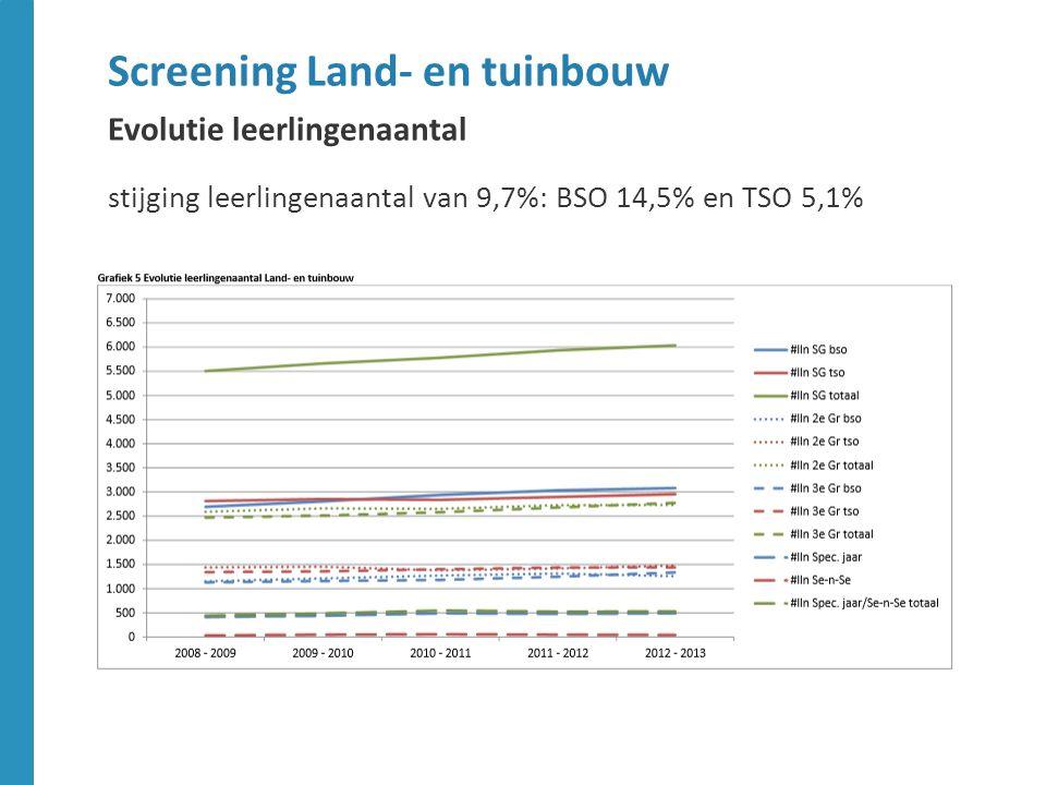 minder goede doorstroom dan gemiddeld voor specialisatiejaren Land -en tuinbouwmechanisatie en Manegehouder-rijmeester Screening Land- en tuinbouw Doorstroom naar de arbeidsmarkt BSO