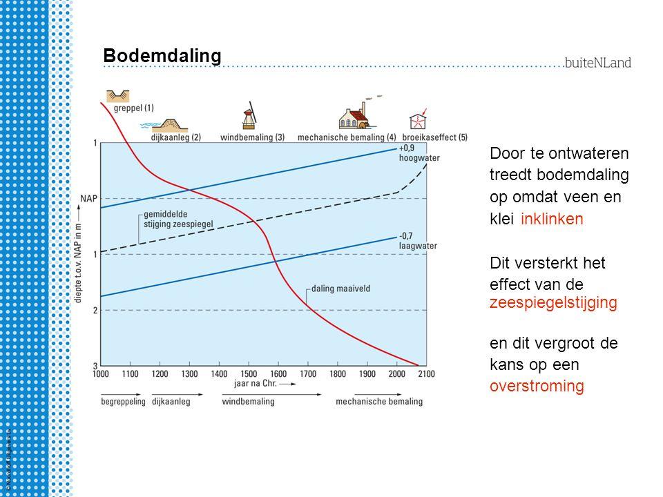Bodemdaling Door te ontwateren treedt bodemdaling op omdat veen en klei inklinken Dit versterkt het effect van de zeespiegelstijging en dit vergroot d