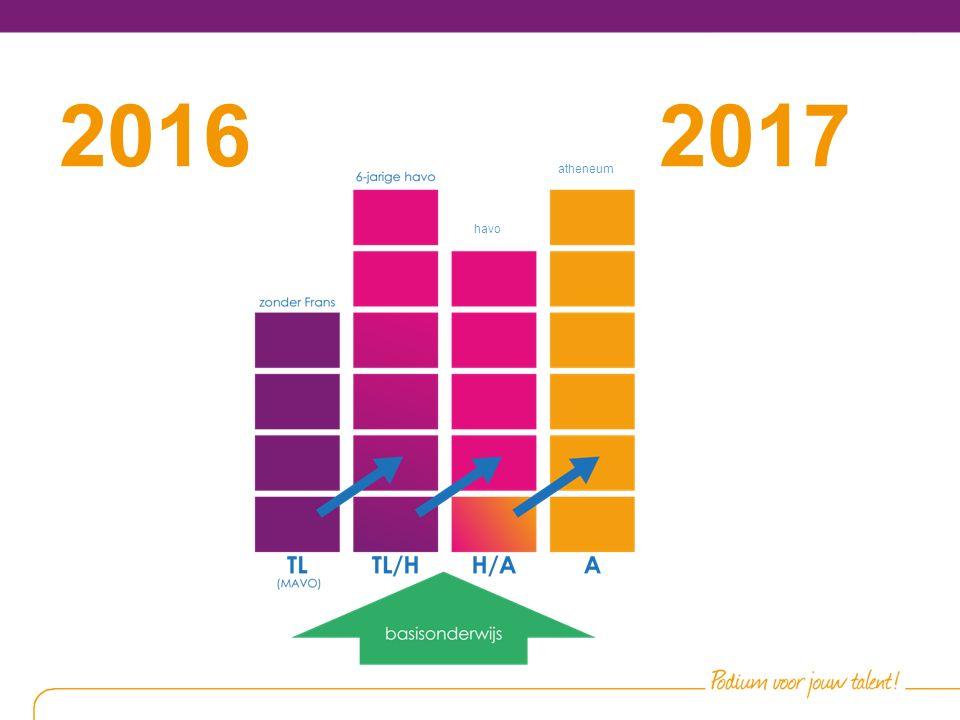 Mogelijkheden na klas 1 2015-2016 H3 A3 H2 TL2 A2 Brugklas A Brugklas HA Brugklas TH TL3