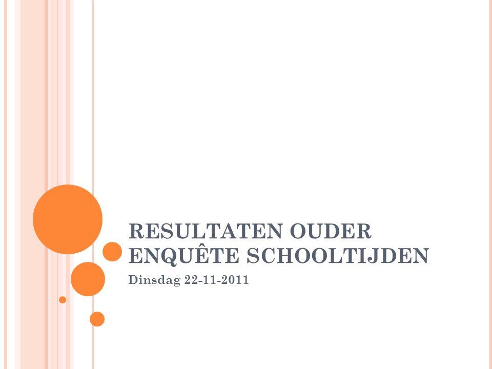 RESULTATEN OUDER ENQUÊTE SCHOOLTIJDEN Dinsdag 22-11-2011