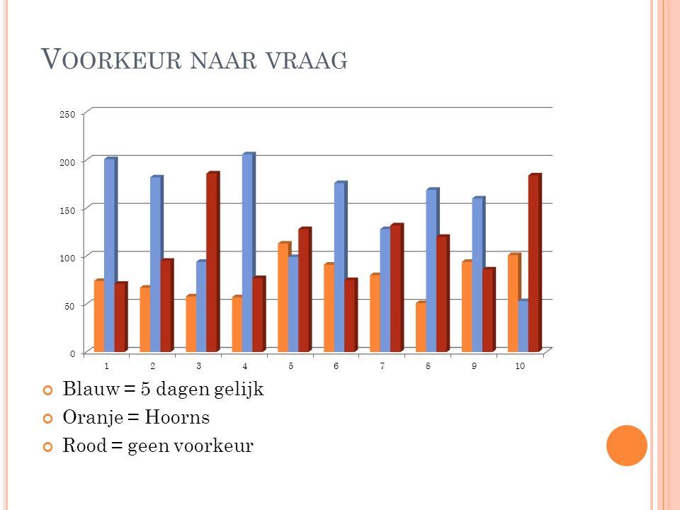 V OORKEUR NAAR VRAAG Blauw = 5 dagen gelijk Oranje = Hoorns Rood = geen voorkeur