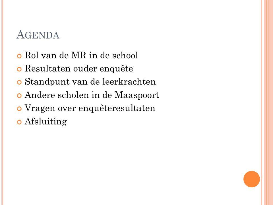 A GENDA Rol van de MR in de school Resultaten ouder enquête Standpunt van de leerkrachten Andere scholen in de Maaspoort Vragen over enquêteresultaten Afsluiting
