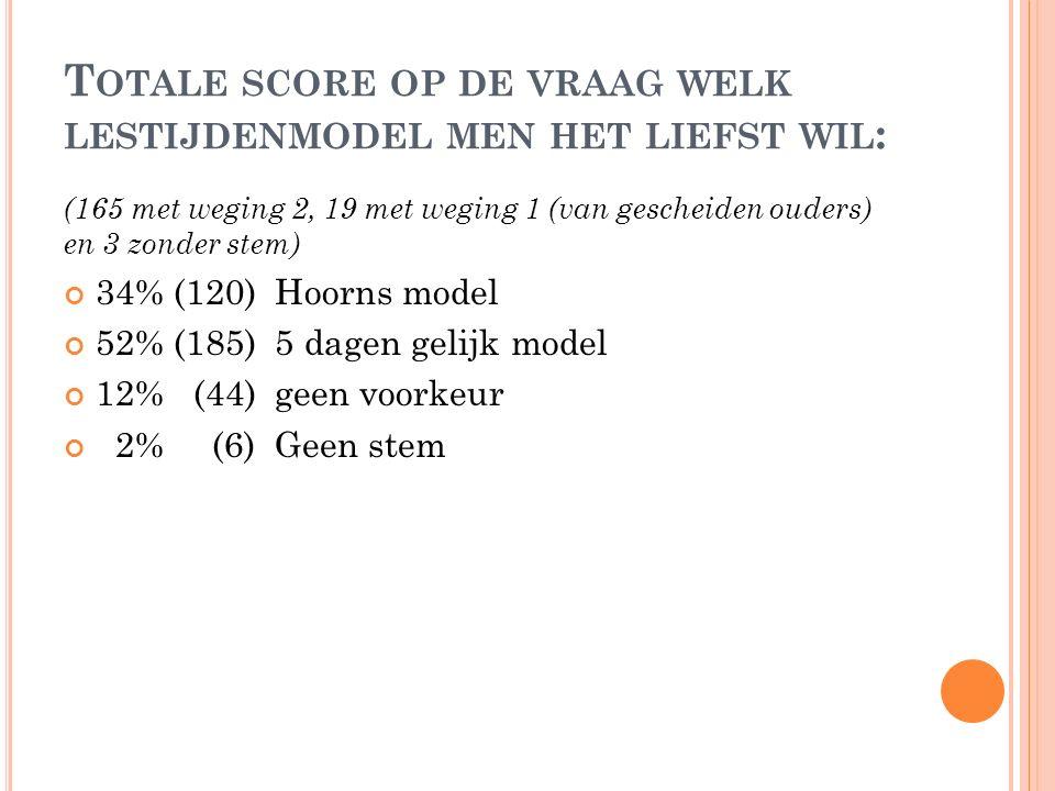 T OTALE SCORE OP DE VRAAG WELK LESTIJDENMODEL MEN HET LIEFST WIL : (165 met weging 2, 19 met weging 1 (van gescheiden ouders) en 3 zonder stem) 34% (120) Hoorns model 52% (185)5 dagen gelijk model 12% (44)geen voorkeur 2% (6)Geen stem