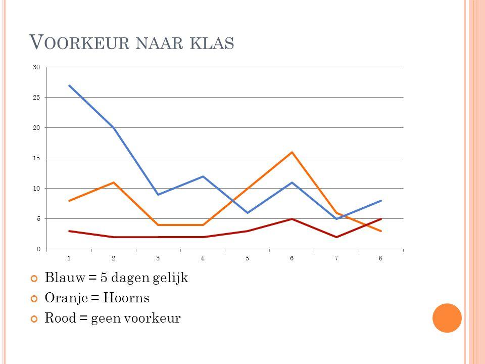 V OORKEUR NAAR KLAS Blauw = 5 dagen gelijk Oranje = Hoorns Rood = geen voorkeur