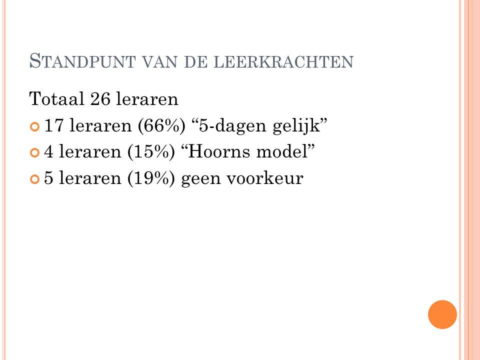 """S TANDPUNT VAN DE LEERKRACHTEN Totaal 26 leraren 17 leraren (66%) """"5-dagen gelijk"""" 4 leraren (15%) """"Hoorns model"""" 5 leraren (19%) geen voorkeur"""